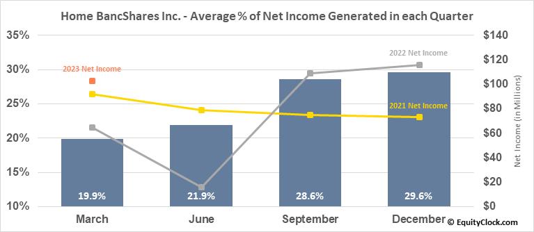 Home BancShares Inc. (NASD:HOMB) Net Income Seasonality