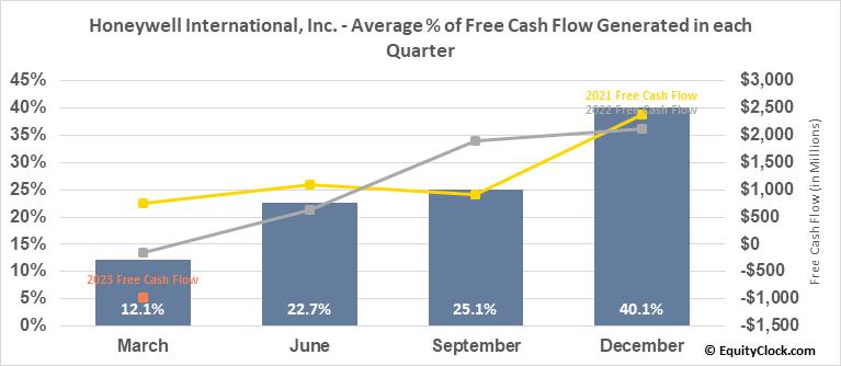 Honeywell Intl (NYSE:HON) Free Cash Flow Seasonality