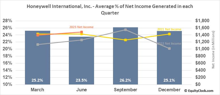 Honeywell Intl (NYSE:HON) Net Income Seasonality