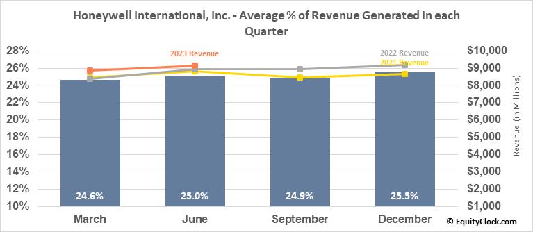 Honeywell Intl (NYSE:HON) Revenue Seasonality