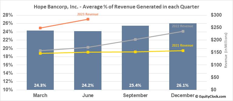 Hope Bancorp, Inc. (NASD:HOPE) Revenue Seasonality