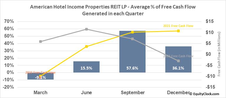 American Hotel Income Properties REIT LP (TSE:HOT/UN.TO) Free Cash Flow Seasonality