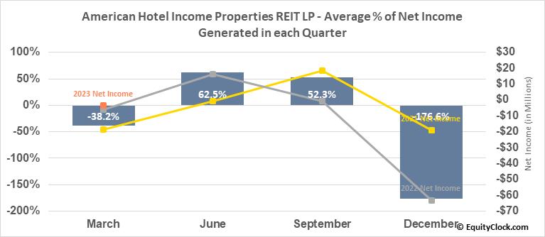 American Hotel Income Properties REIT LP (TSE:HOT/UN.TO) Net Income Seasonality