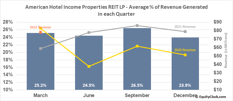 American Hotel Income Properties REIT LP (TSE:HOT/UN.TO) Revenue Seasonality
