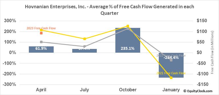 Hovnanian Enterprises, Inc. (NYSE:HOV) Free Cash Flow Seasonality