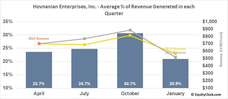 Hovnanian Enterprises, Inc. (NYSE:HOV) Revenue Seasonality