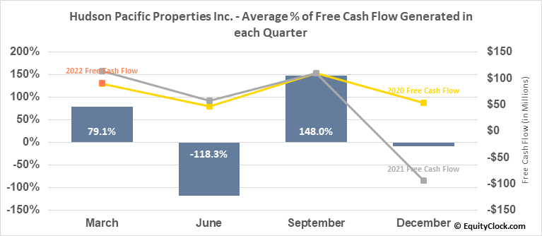 Hudson Pacific Properties Inc. (NYSE:HPP) Free Cash Flow Seasonality