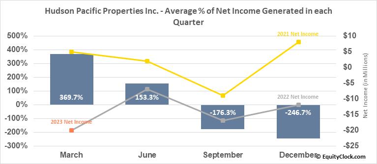 Hudson Pacific Properties Inc. (NYSE:HPP) Net Income Seasonality