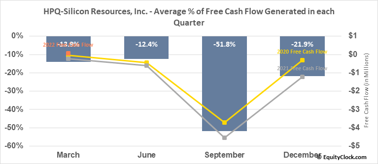 HPQ-Silicon Resources, Inc. (TSXV:HPQ.V) Free Cash Flow Seasonality