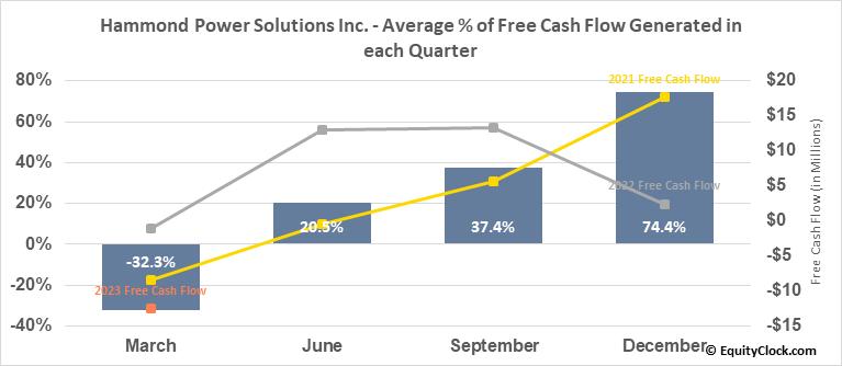 Hammond Power Solutions Inc. (TSE:HPS/A.TO) Free Cash Flow Seasonality