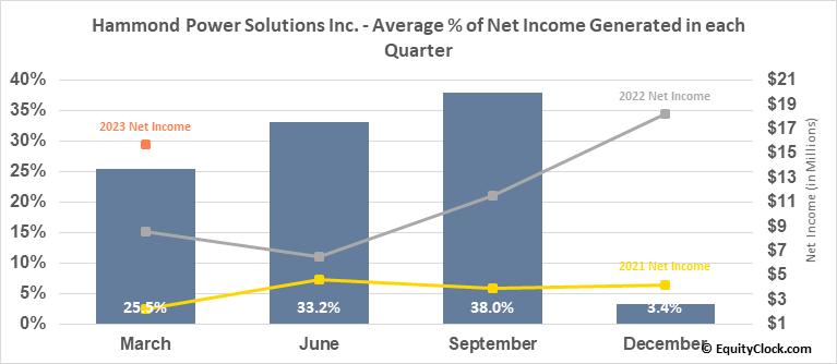 Hammond Power Solutions Inc. (TSE:HPS/A.TO) Net Income Seasonality