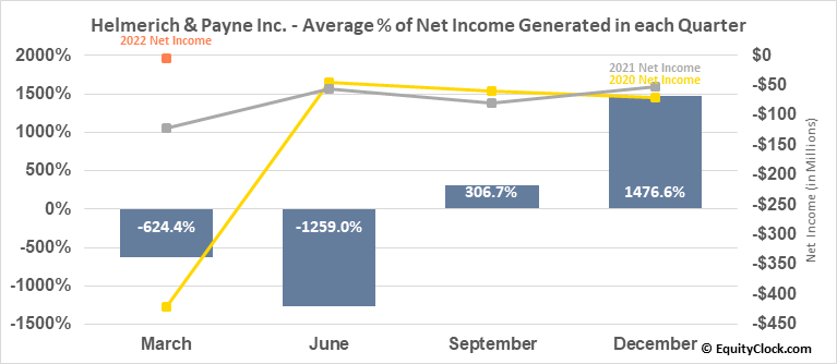 Helmerich & Payne Inc. (NYSE:HP) Net Income Seasonality