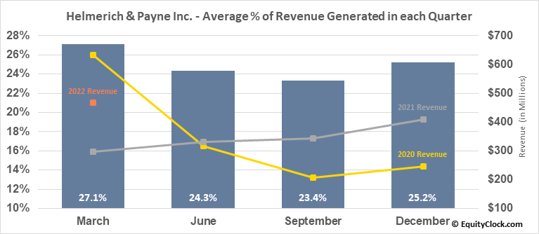 Helmerich & Payne Inc. (NYSE:HP) Revenue Seasonality