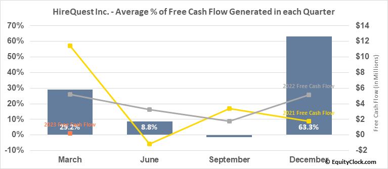 HireQuest Inc. (NASD:HQI) Free Cash Flow Seasonality