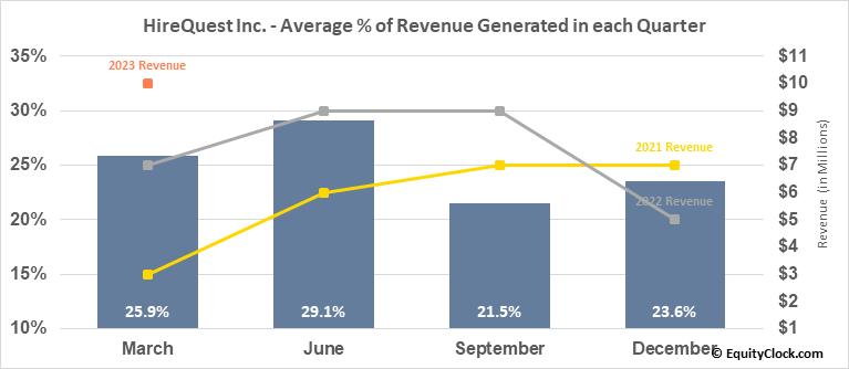 HireQuest Inc. (NASD:HQI) Revenue Seasonality