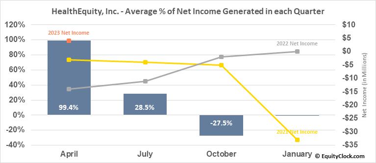 HealthEquity, Inc. (NASD:HQY) Net Income Seasonality
