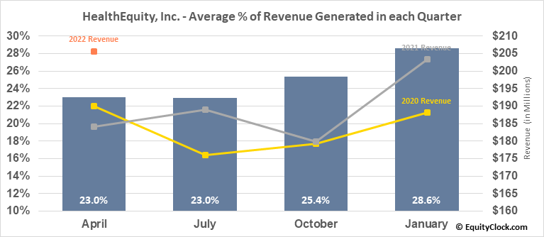 HealthEquity, Inc. (NASD:HQY) Revenue Seasonality