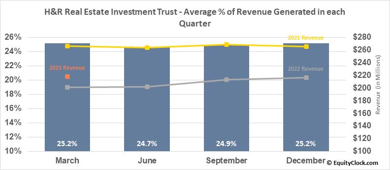 H&R Real Estate Investment Trust (TSE:HR/UN.TO) Revenue Seasonality