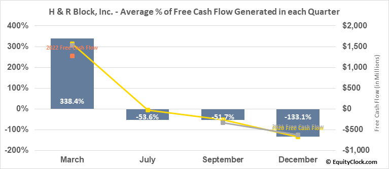 H & R Block, Inc. (NYSE:HRB) Free Cash Flow Seasonality