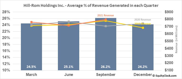 Hill-Rom Holdings Inc. (NYSE:HRC) Revenue Seasonality