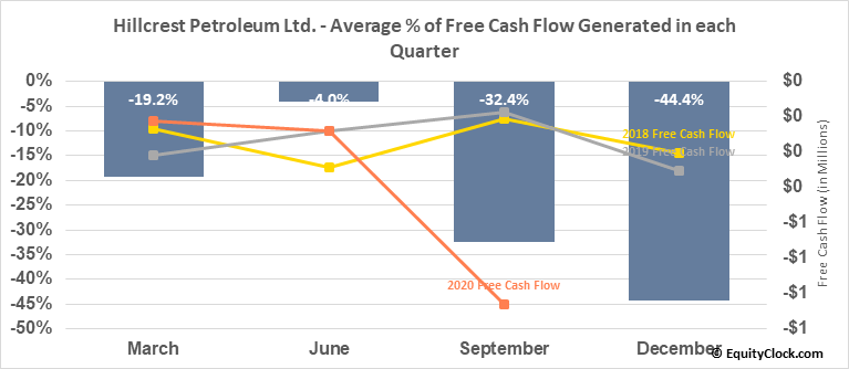 Hillcrest Petroleum Ltd. (TSXV:HRH.V) Free Cash Flow Seasonality