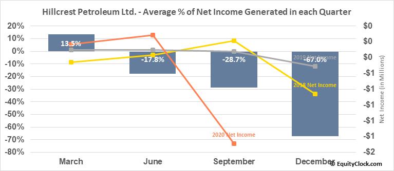 Hillcrest Petroleum Ltd. (TSXV:HRH.V) Net Income Seasonality