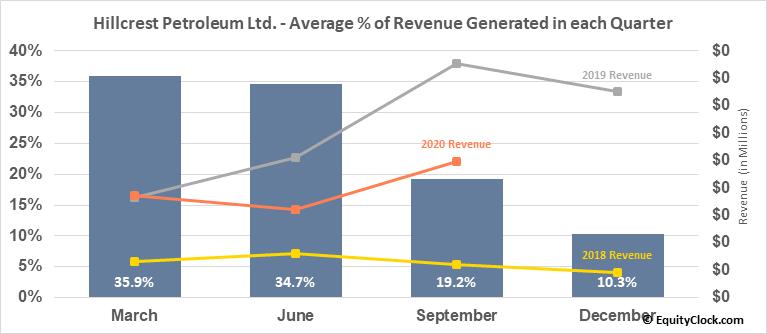 Hillcrest Petroleum Ltd. (TSXV:HRH.V) Revenue Seasonality