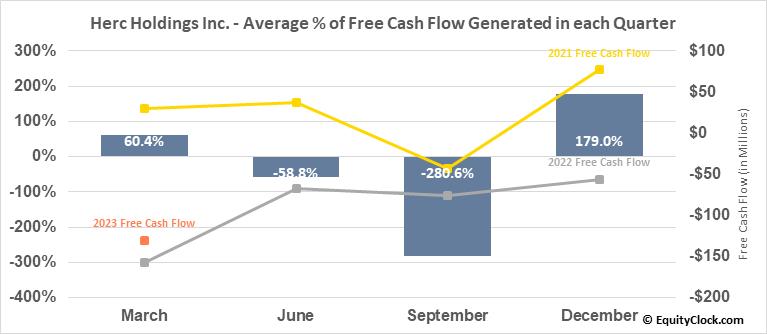 Herc Holdings Inc. (NYSE:HRI) Free Cash Flow Seasonality