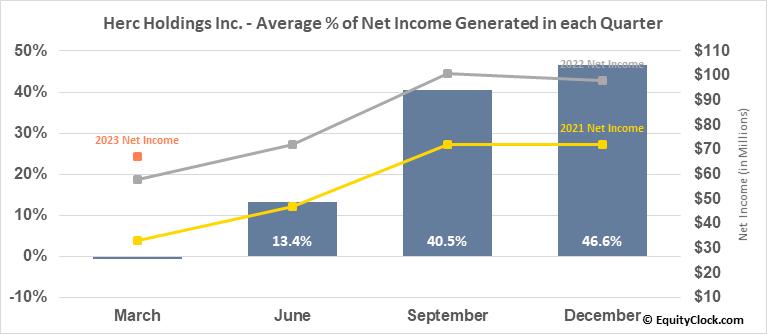 Herc Holdings Inc. (NYSE:HRI) Net Income Seasonality
