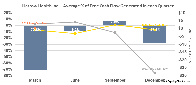 Harrow Health Inc. (NASD:HROW) Free Cash Flow Seasonality