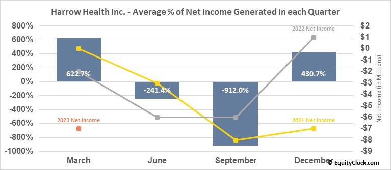 Harrow Health Inc. (NASD:HROW) Net Income Seasonality