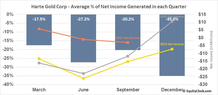 Harte Gold Corp (TSE:HRT.TO) Net Income Seasonality