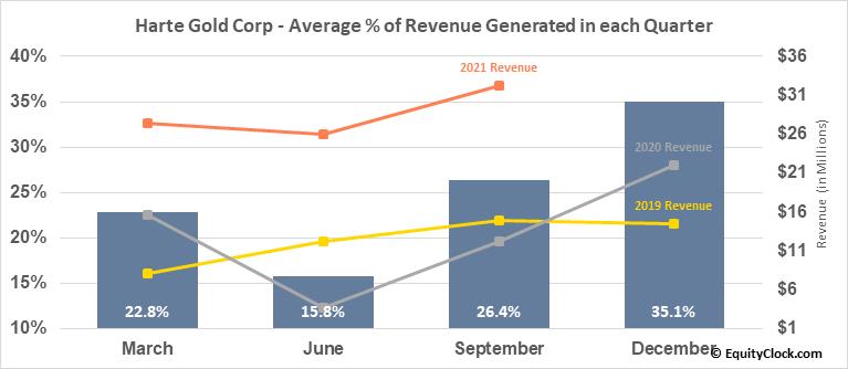 Harte Gold Corp (TSE:HRT.TO) Revenue Seasonality