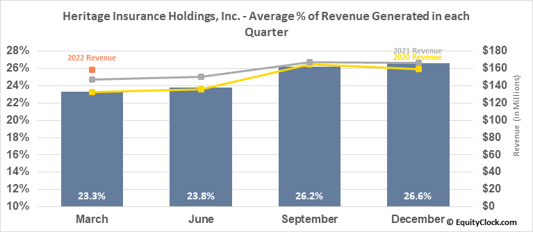 Heritage Insurance Holdings, Inc. (NYSE:HRTG) Revenue Seasonality