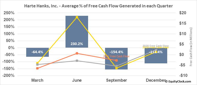 Harte Hanks, Inc. (OTCMKT:HRTH) Free Cash Flow Seasonality