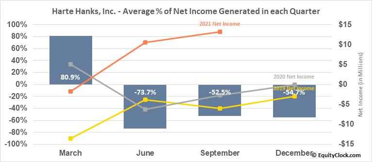 Harte Hanks, Inc. (OTCMKT:HRTH) Net Income Seasonality