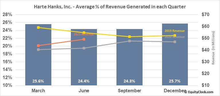 Harte Hanks, Inc. (OTCMKT:HRTH) Revenue Seasonality