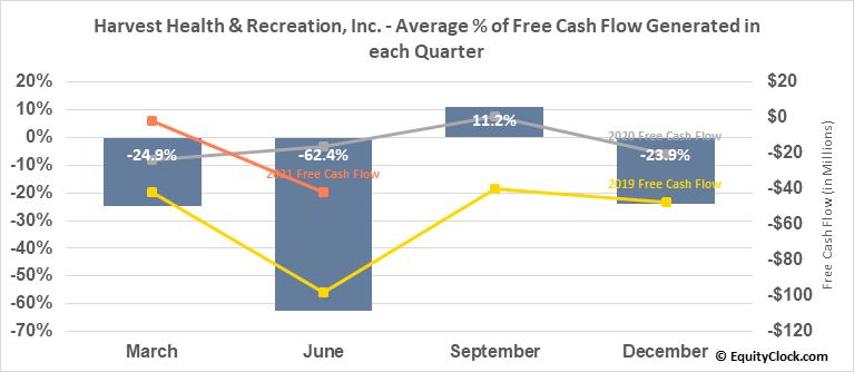 Harvest Health & Recreation, Inc. (OTCMKT:HRVSF) Free Cash Flow Seasonality