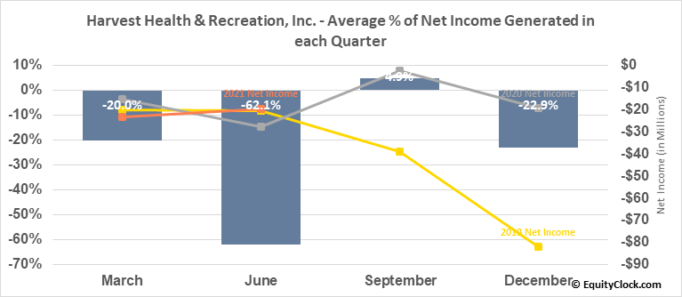 Harvest Health & Recreation, Inc. (OTCMKT:HRVSF) Net Income Seasonality