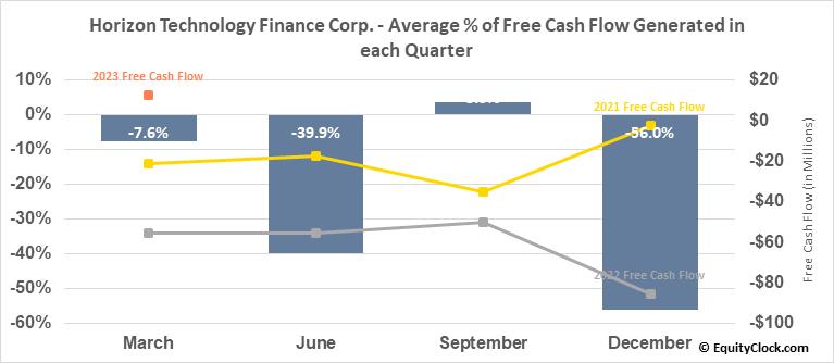 Horizon Technology Finance Corp. (NASD:HRZN) Free Cash Flow Seasonality