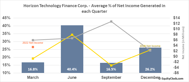 Horizon Technology Finance Corp. (NASD:HRZN) Net Income Seasonality