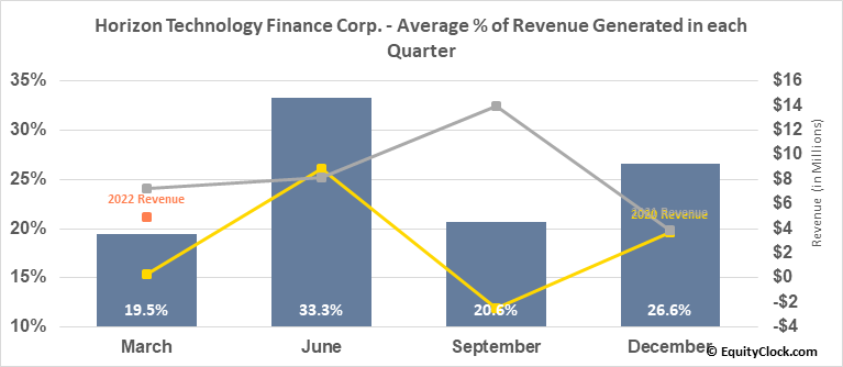 Horizon Technology Finance Corp. (NASD:HRZN) Revenue Seasonality