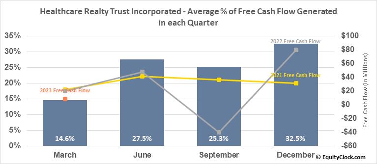 Healthcare Realty Trust Inc. (NYSE:HR) Free Cash Flow Seasonality