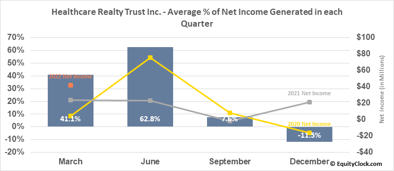 Healthcare Realty Trust Inc. (NYSE:HR) Net Income Seasonality