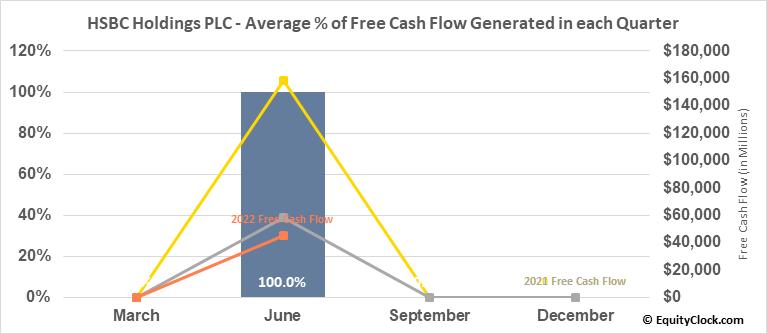 HSBC Holdings PLC (NYSE:HSBC) Free Cash Flow Seasonality
