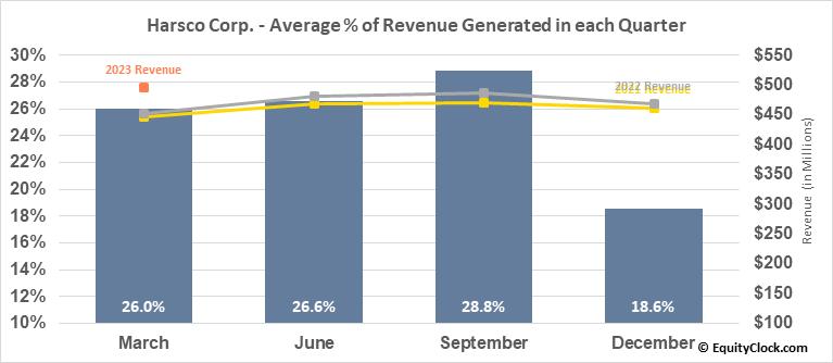 Harsco Corp. (NYSE:HSC) Revenue Seasonality