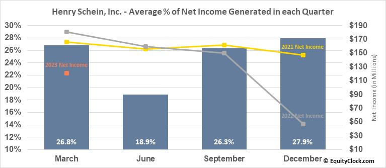 Henry Schein, Inc. (NASD:HSIC) Net Income Seasonality