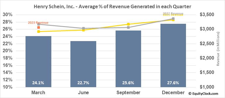 Henry Schein, Inc. (NASD:HSIC) Revenue Seasonality