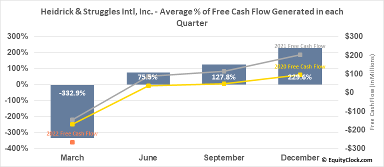 Heidrick & Struggles Intl, Inc. (NASD:HSII) Free Cash Flow Seasonality