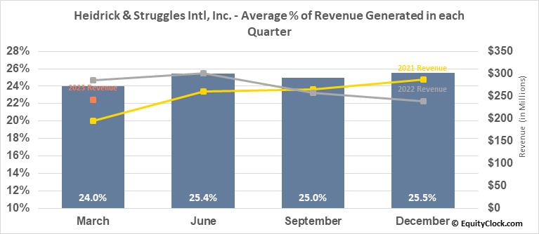 Heidrick & Struggles Intl, Inc. (NASD:HSII) Revenue Seasonality